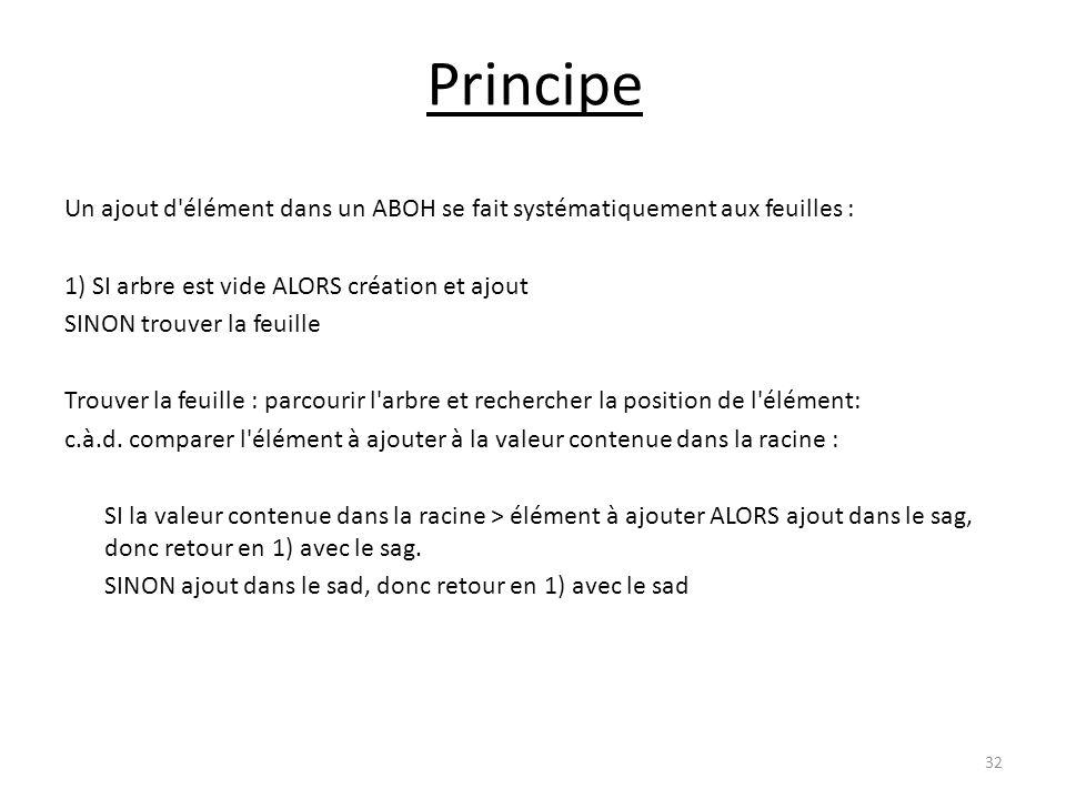 Principe Un ajout d élément dans un ABOH se fait systématiquement aux feuilles : 1) SI arbre est vide ALORS création et ajout.