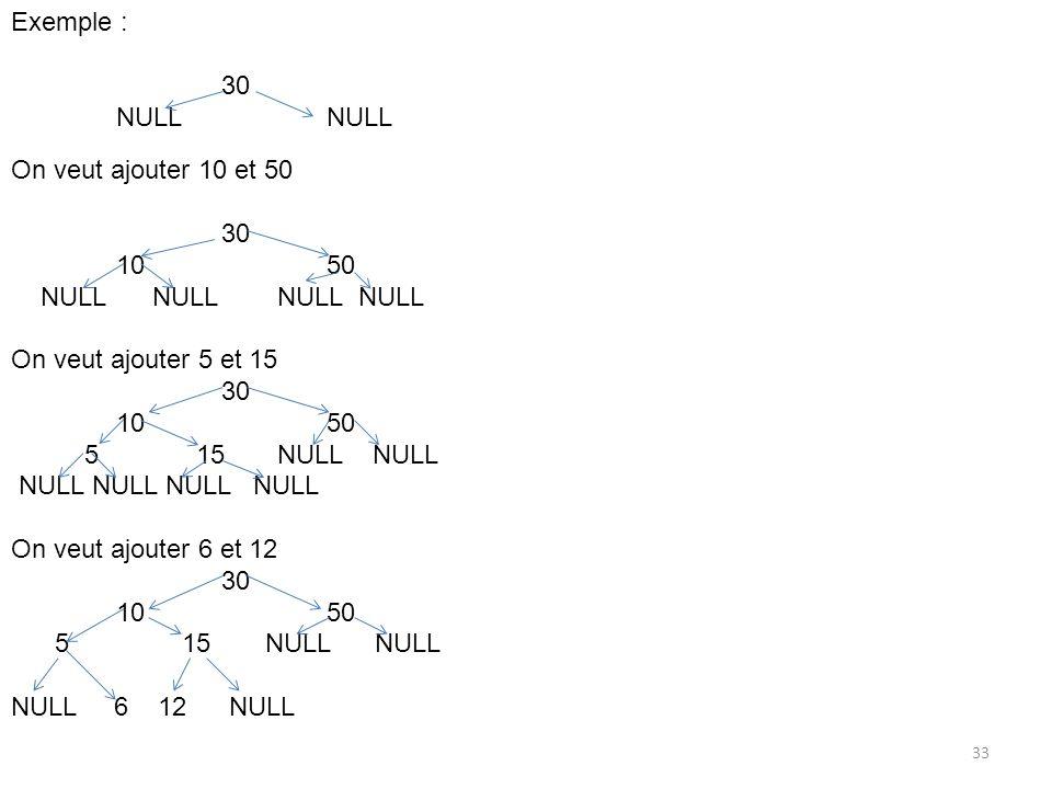 Exemple : 30. NULL NULL. On veut ajouter 10 et 50. 30. 10 50. NULL NULL NULL NULL.