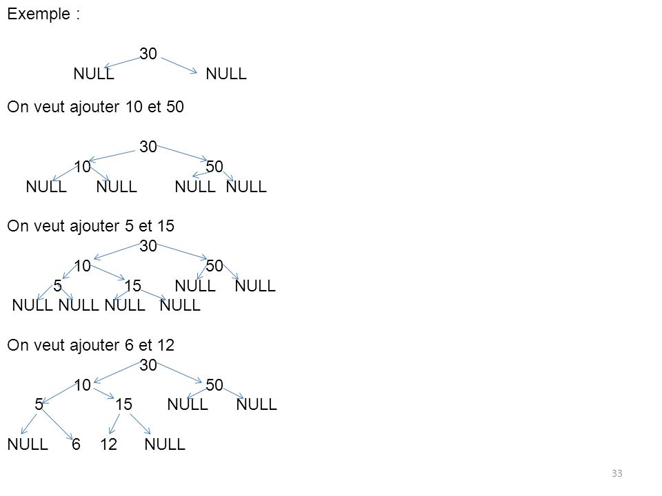 Exemple :30. NULL NULL. On veut ajouter 10 et 50. 30. 10 50. NULL NULL NULL NULL. On veut ajouter 5 et 15.