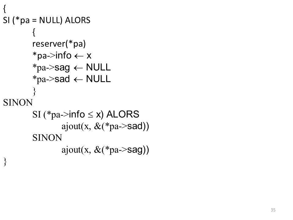 {SI (*pa = NULL) ALORS. reserver(*pa) *pa->info  x. *pa->sag  NULL. *pa->sad  NULL. } SINON. SI (*pa->info  x) ALORS.
