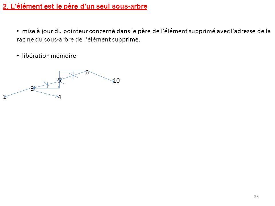 2. L élément est le père d un seul sous-arbre