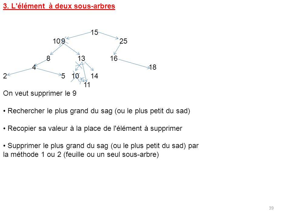 3. L élément à deux sous-arbres