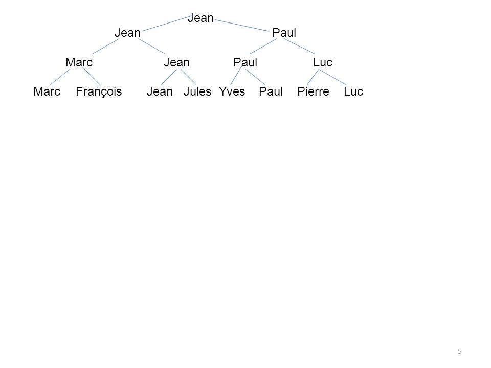 JeanJean Paul.Marc Jean Paul Luc.