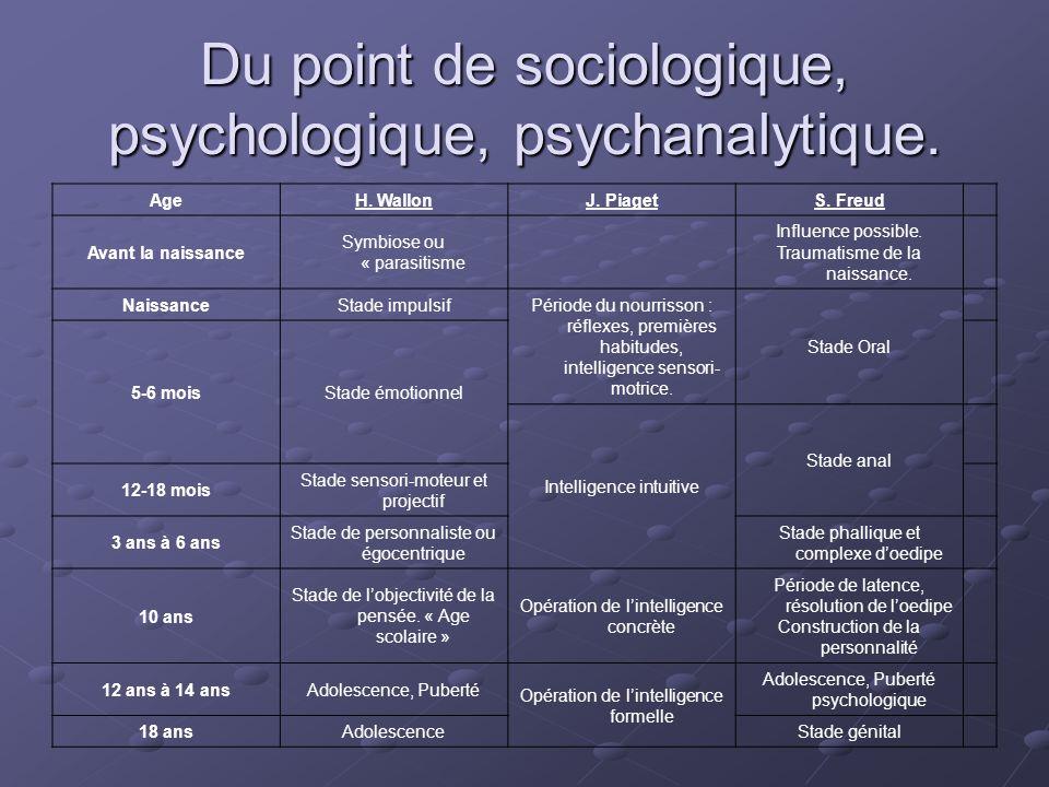 Du point de sociologique, psychologique, psychanalytique.
