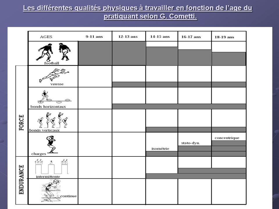 Les différentes qualités physiques à travailler en fonction de l'age du pratiquant selon G. Cometti.