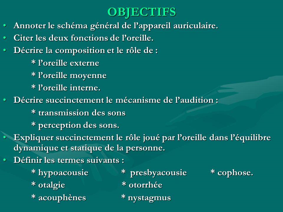 OBJECTIFS Annoter le schéma général de l'appareil auriculaire.