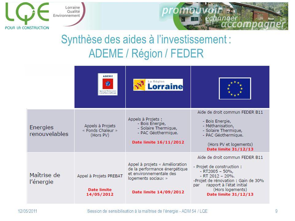 Synthèse des aides à l'investissement : ADEME / Région / FEDER
