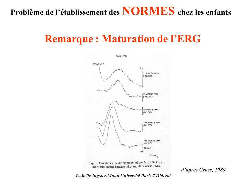Remarque : Maturation de l'ERG