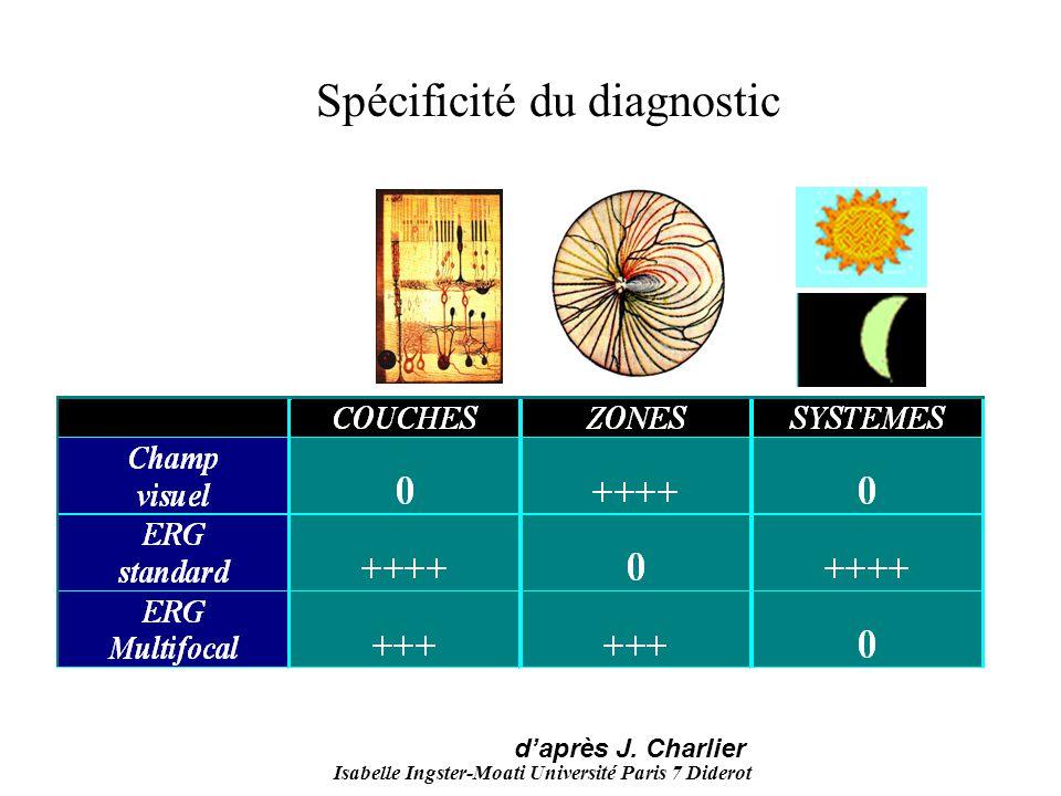 Isabelle Ingster-Moati Université Paris 7 Diderot