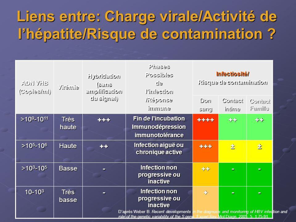 Liens entre: Charge virale/Activité de l'hépatite/Risque de contamination
