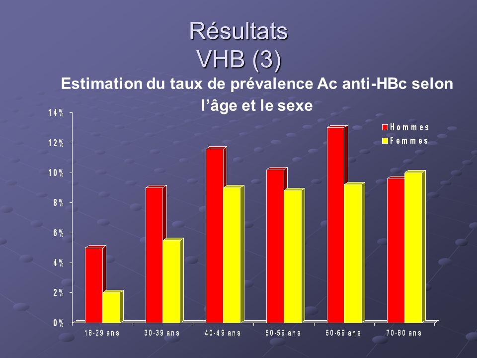 Estimation du taux de prévalence Ac anti-HBc selon l'âge et le sexe