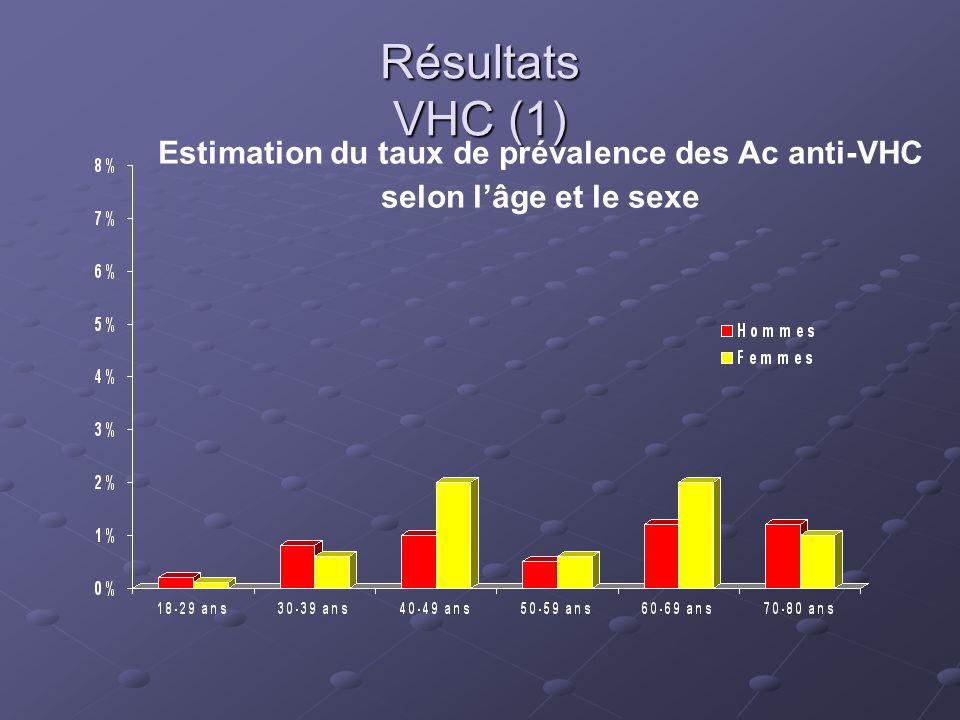 Résultats VHC (1) Estimation du taux de prévalence des Ac anti-VHC selon l'âge et le sexe