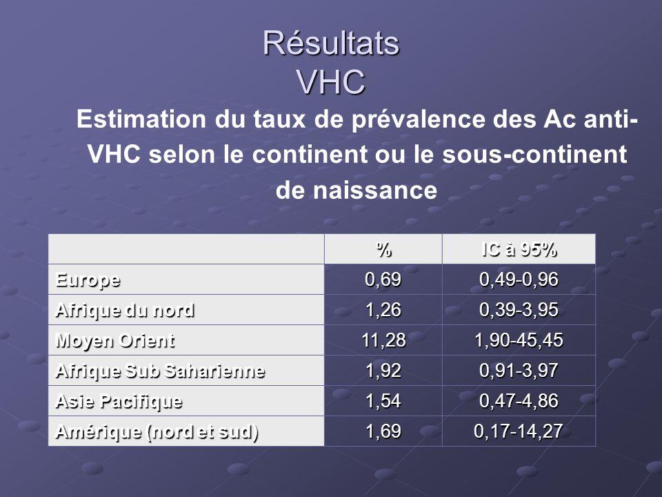 Résultats VHC Estimation du taux de prévalence des Ac anti-VHC selon le continent ou le sous-continent de naissance.
