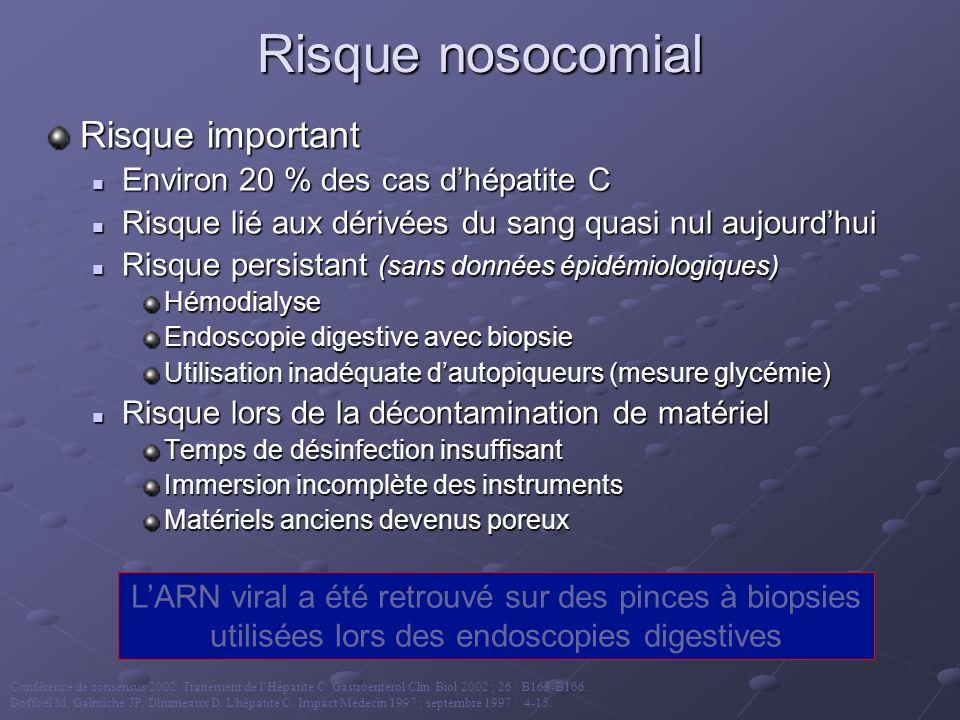 Risque nosocomial Risque important Environ 20 % des cas d'hépatite C