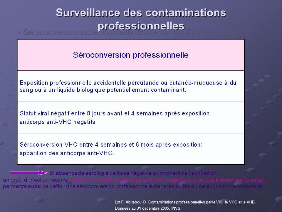 Surveillance des contaminations professionnelles