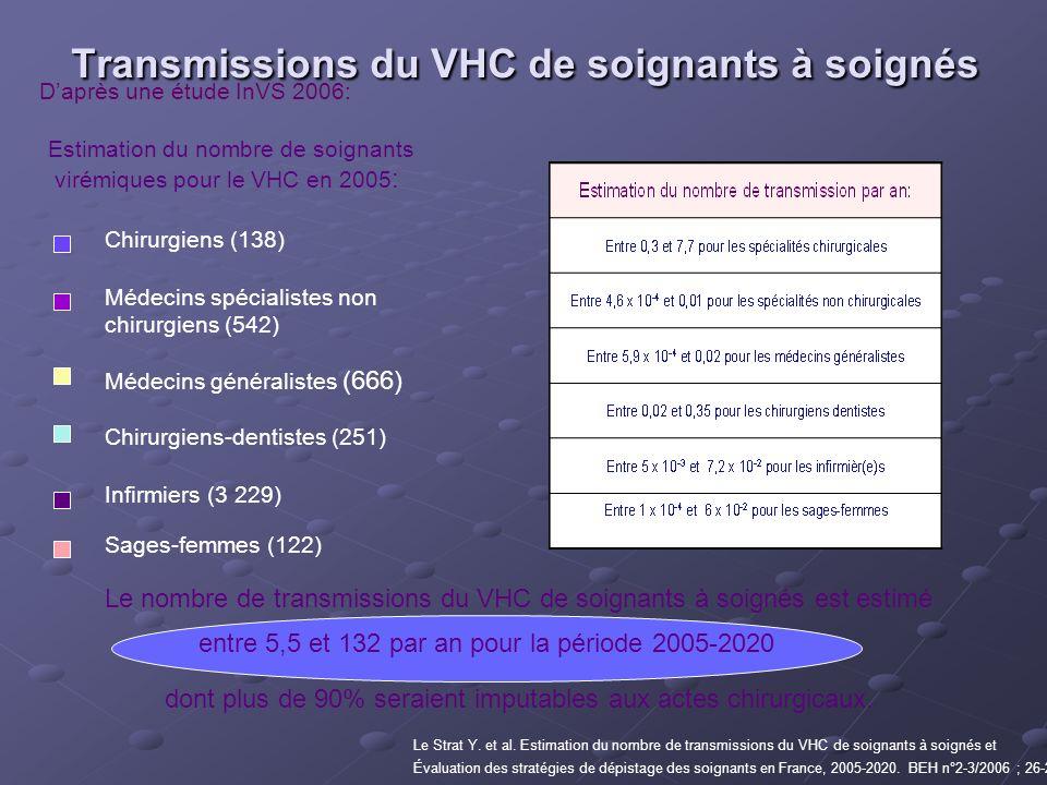 Transmissions du VHC de soignants à soignés