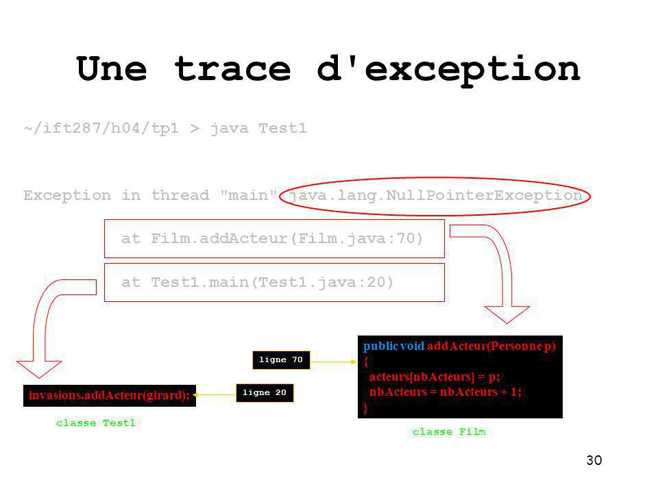 Une trace d exception ~/ift287/h04/tp1 > java Test1