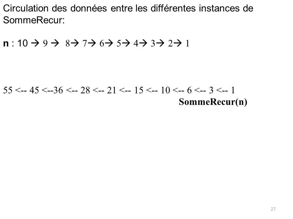 Circulation des données entre les différentes instances de SommeRecur: