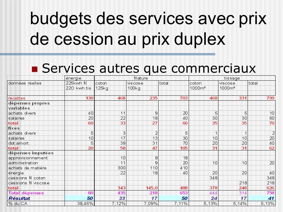 budgets des services avec prix de cession au prix duplex