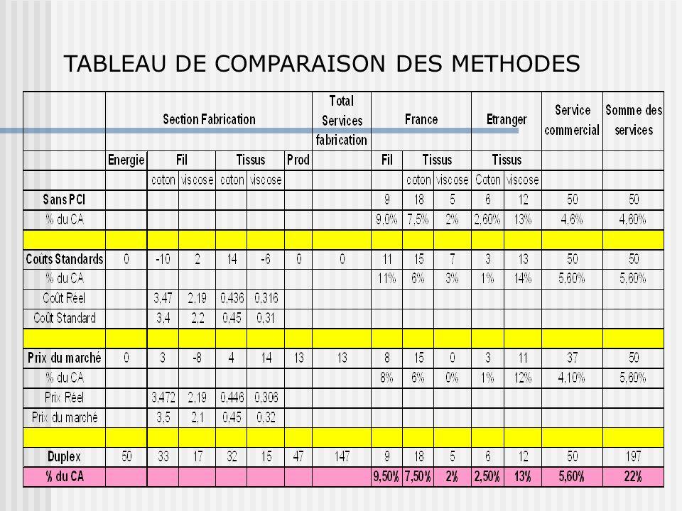 TABLEAU DE COMPARAISON DES METHODES