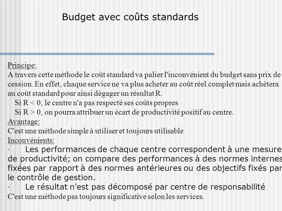 Budget avec coûts standards