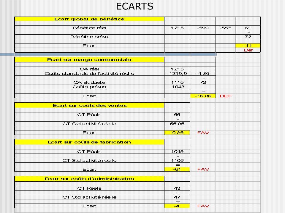 ECARTS