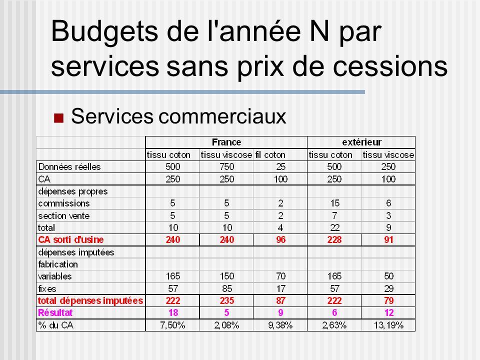 Budgets de l année N par services sans prix de cessions