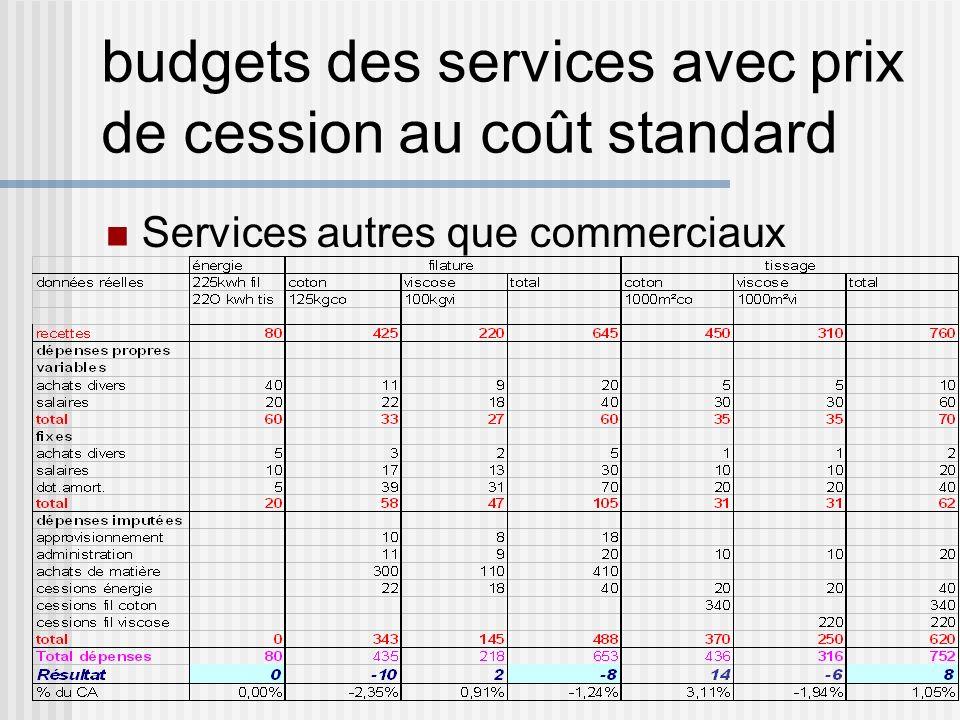budgets des services avec prix de cession au coût standard