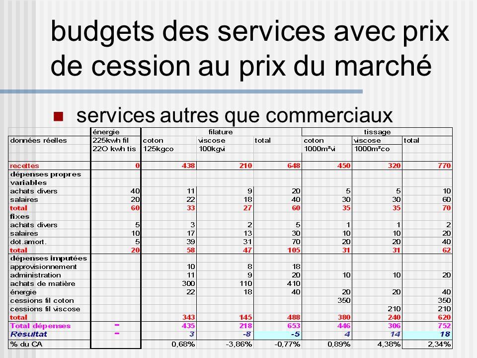 budgets des services avec prix de cession au prix du marché
