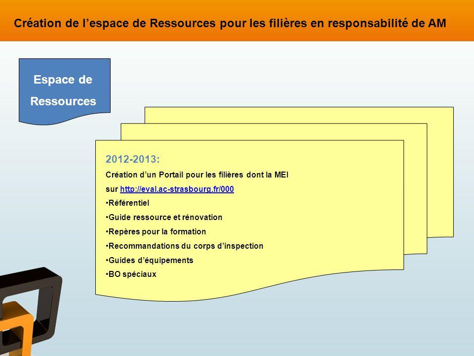 Création de l'espace de Ressources pour les filières en responsabilité de AM