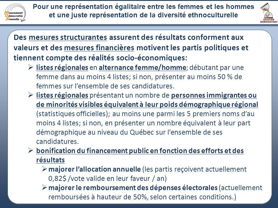 Pour une représentation égalitaire entre les femmes et les hommes et une juste représentation de la diversité ethnoculturelle