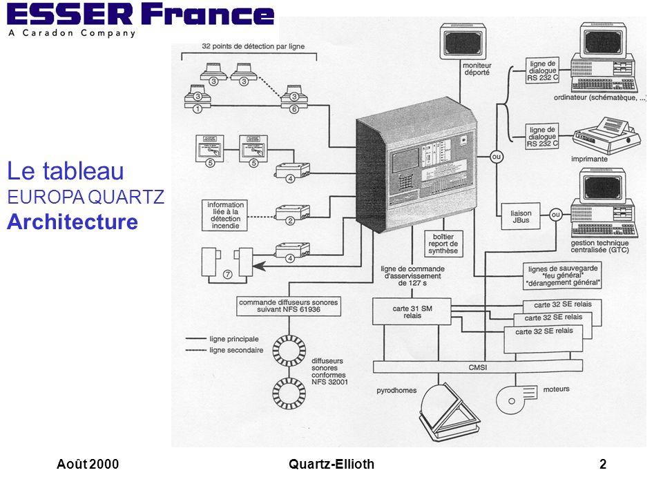 Le tableau EUROPA QUARTZ Architecture Août 2000 Quartz-Ellioth
