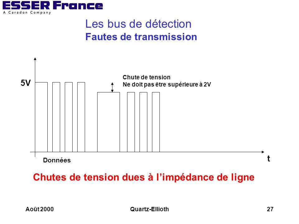 Les bus de détection Fautes de transmission
