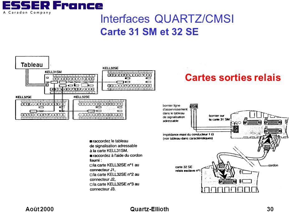 Interfaces QUARTZ/CMSI