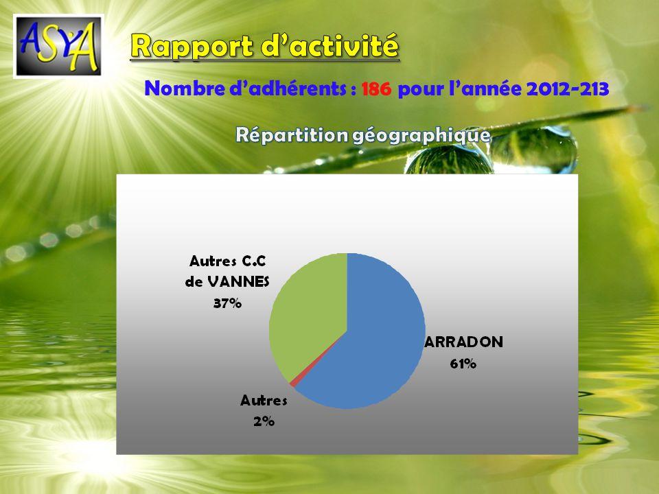 Rapport d'activité Nombre d'adhérents : 186 pour l'année 2012-213