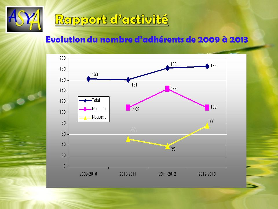 Rapport d'activité 2009-2010 2010-2011 2011-2012 2012-2013 163 161 183