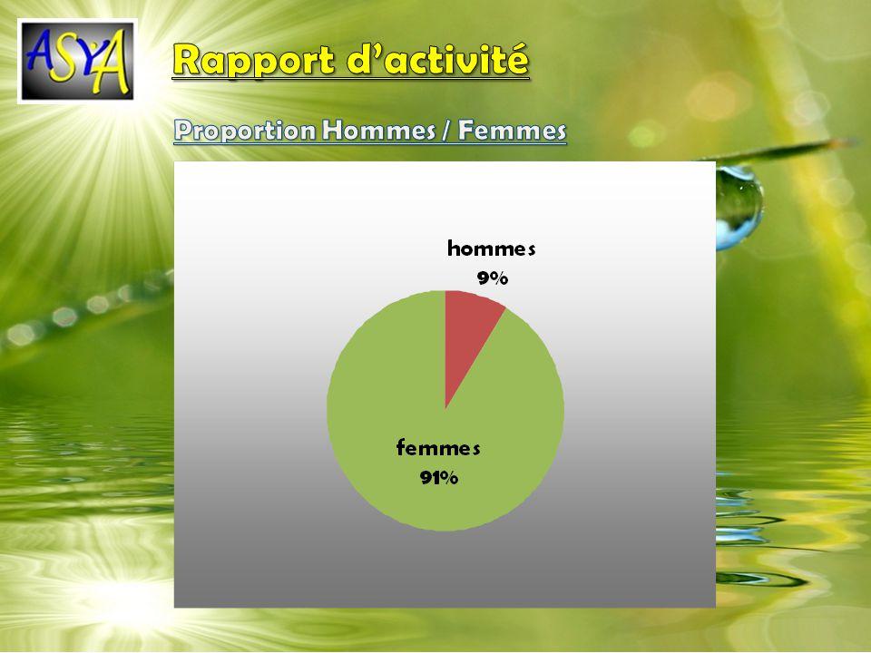 Rapport d'activité Proportion Hommes / Femmes