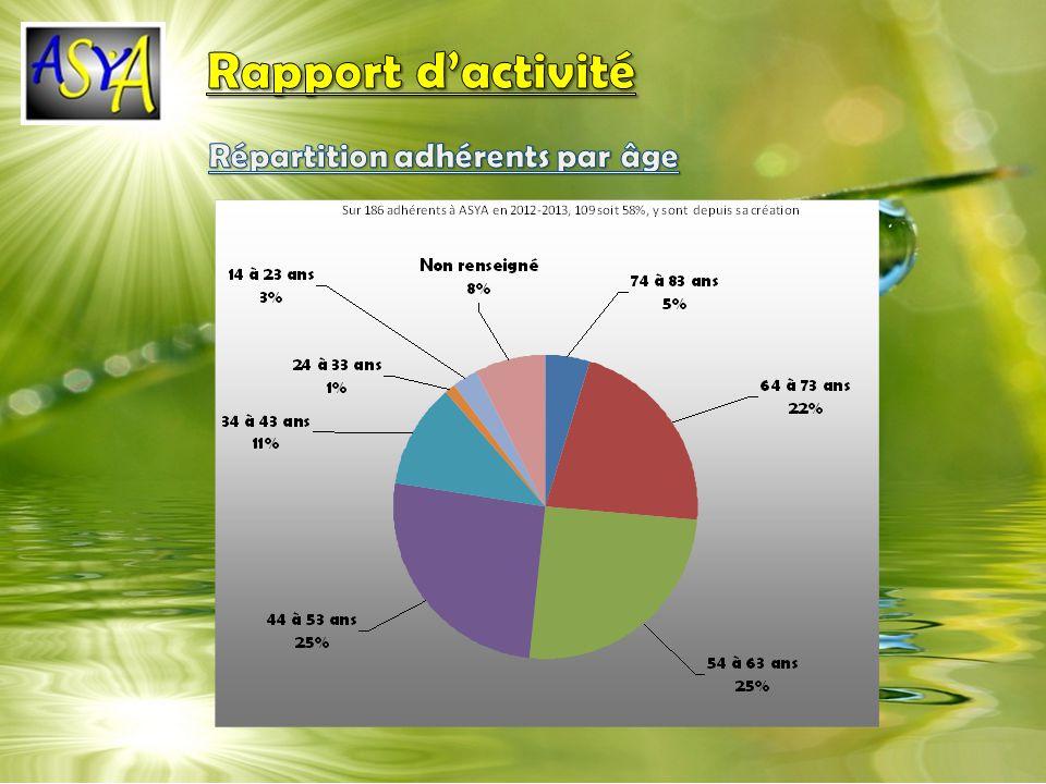 Rapport d'activité Répartition adhérents par âge
