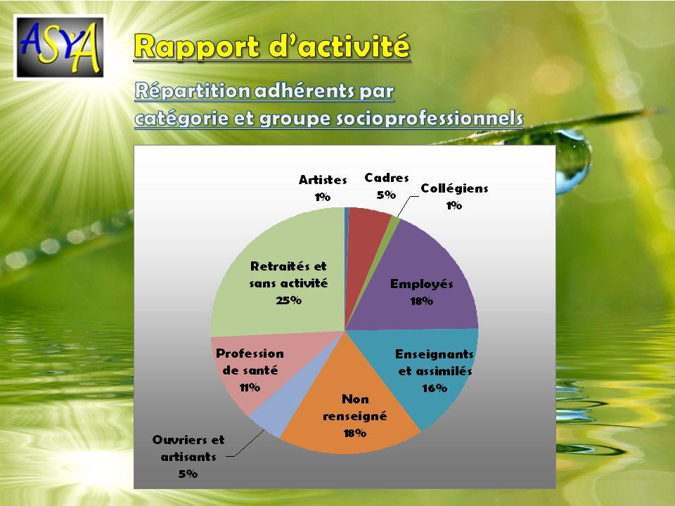 Rapport d'activité Répartition adhérents par