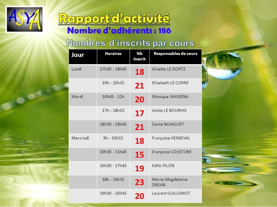 Rapport d'activité Nombre d'adhérents : 186 18