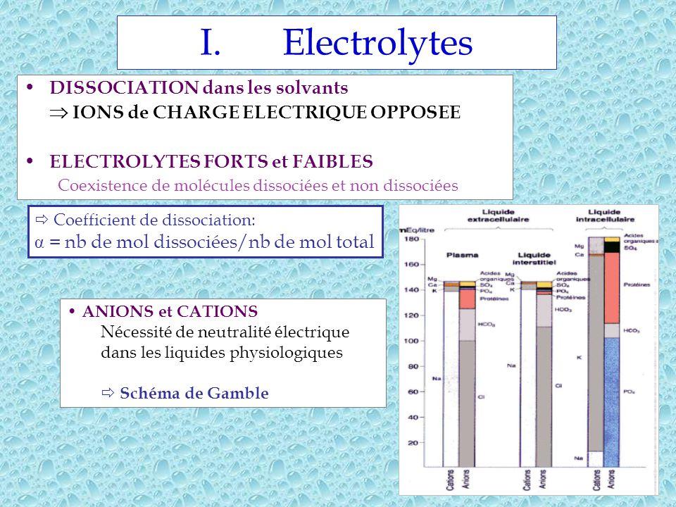 Electrolytes DISSOCIATION dans les solvants