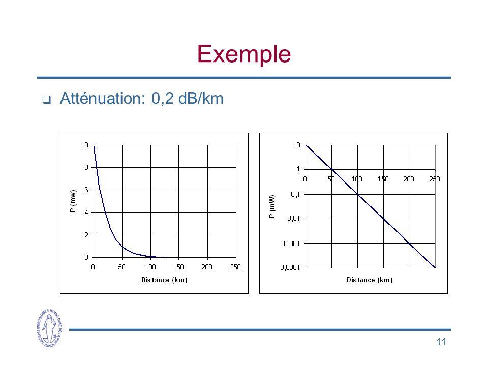 Exemple Atténuation: 0,2 dB/km