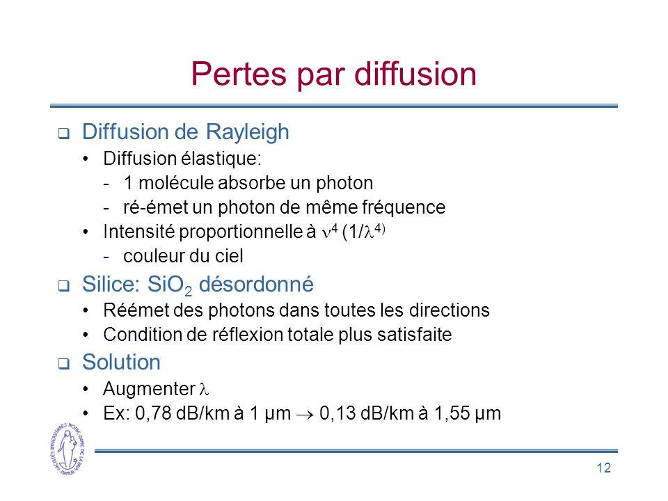 Pertes par diffusion Diffusion de Rayleigh Silice: SiO2 désordonné