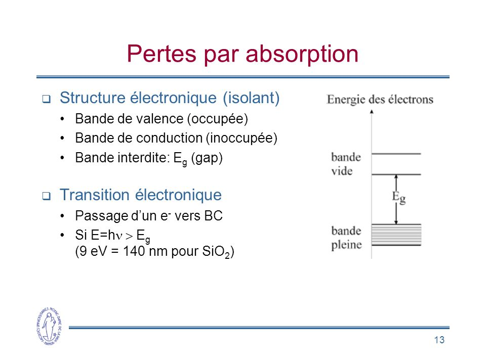 Pertes par absorption Structure électronique (isolant)