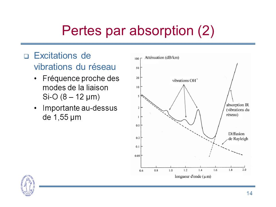 Pertes par absorption (2)