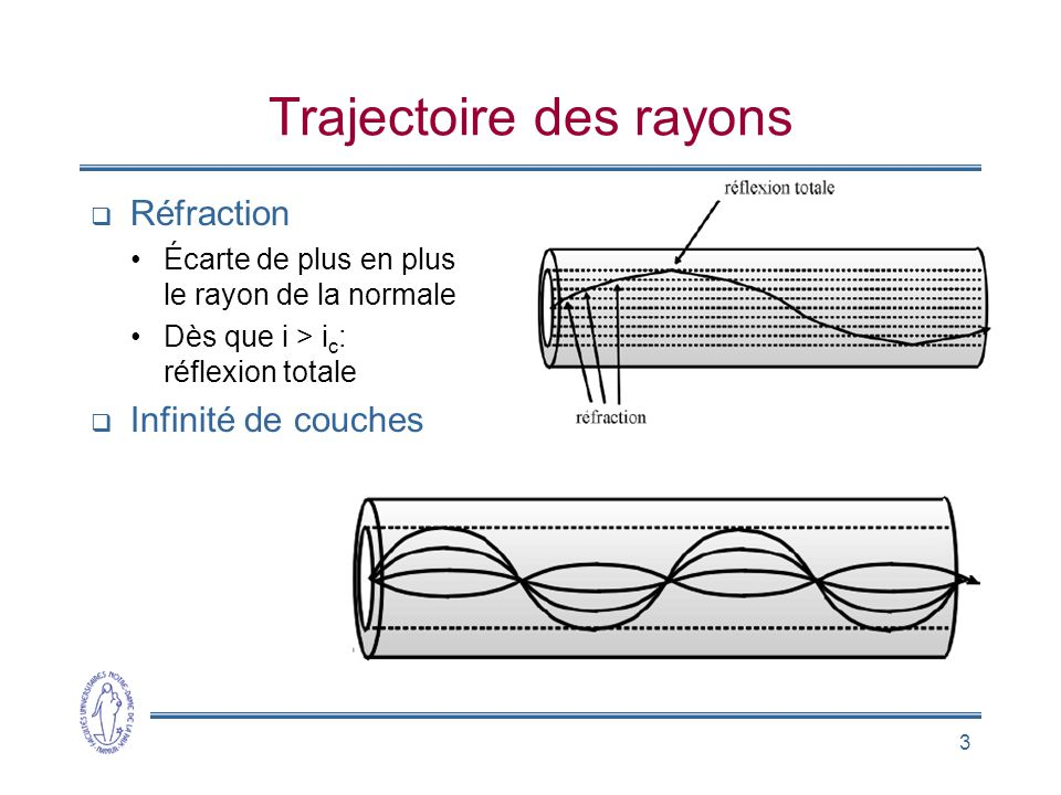 Trajectoire des rayons