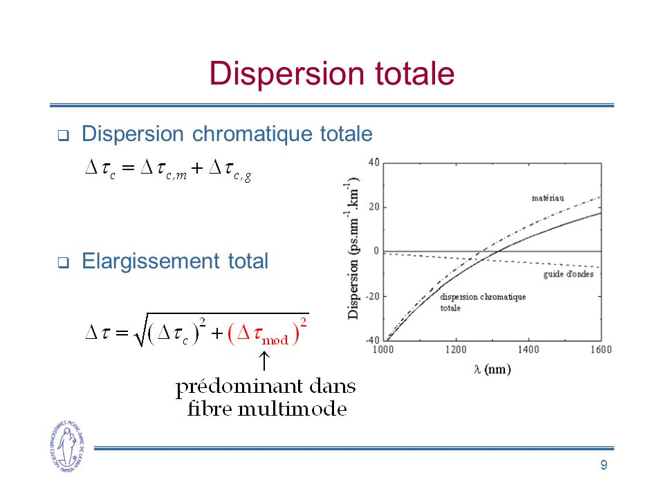 Dispersion totale Dispersion chromatique totale Elargissement total