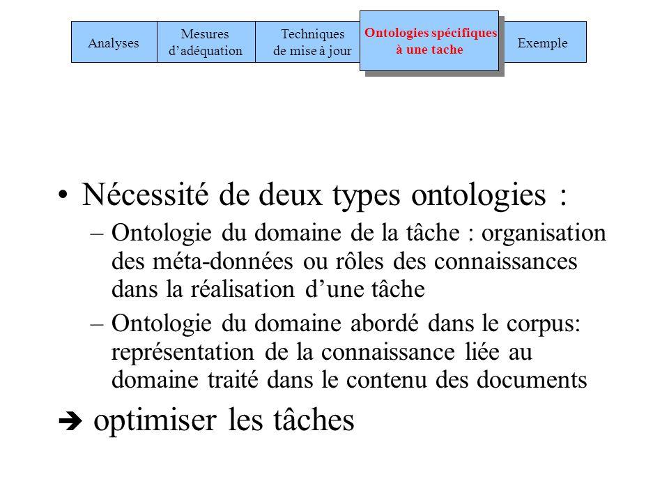 Ontologies spécifiques