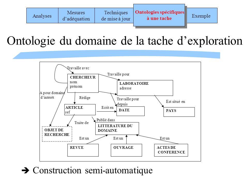 Ontologie du domaine de la tache d'exploration