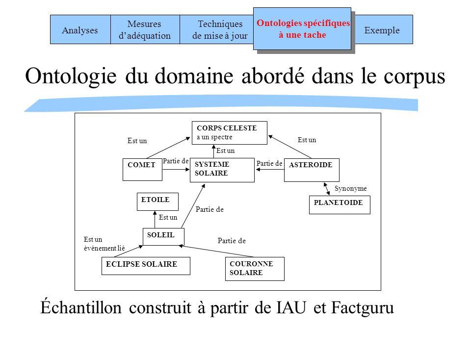 Ontologie du domaine abordé dans le corpus